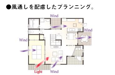 風かおる家のここが違う